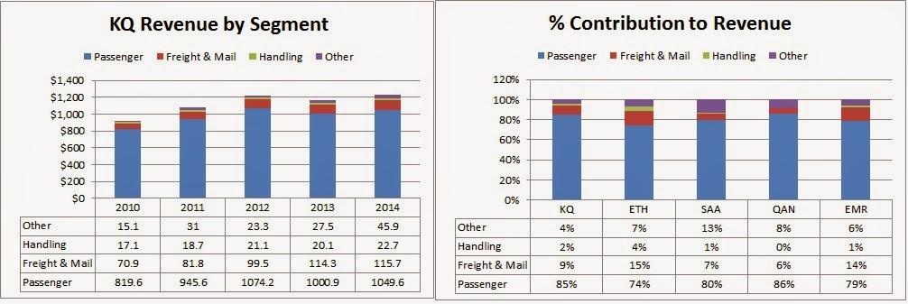 Qantas financial ratios analysis