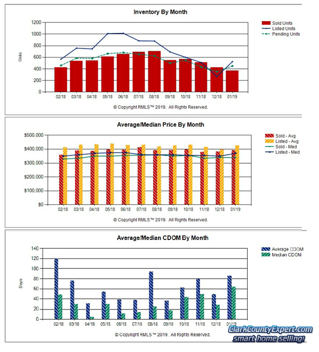 Charts of Vancouver WA Home Sales Trends in January 2019