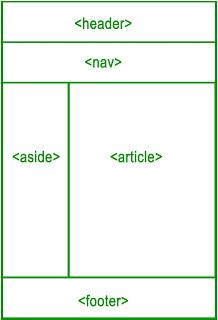 HTML Layout Elements