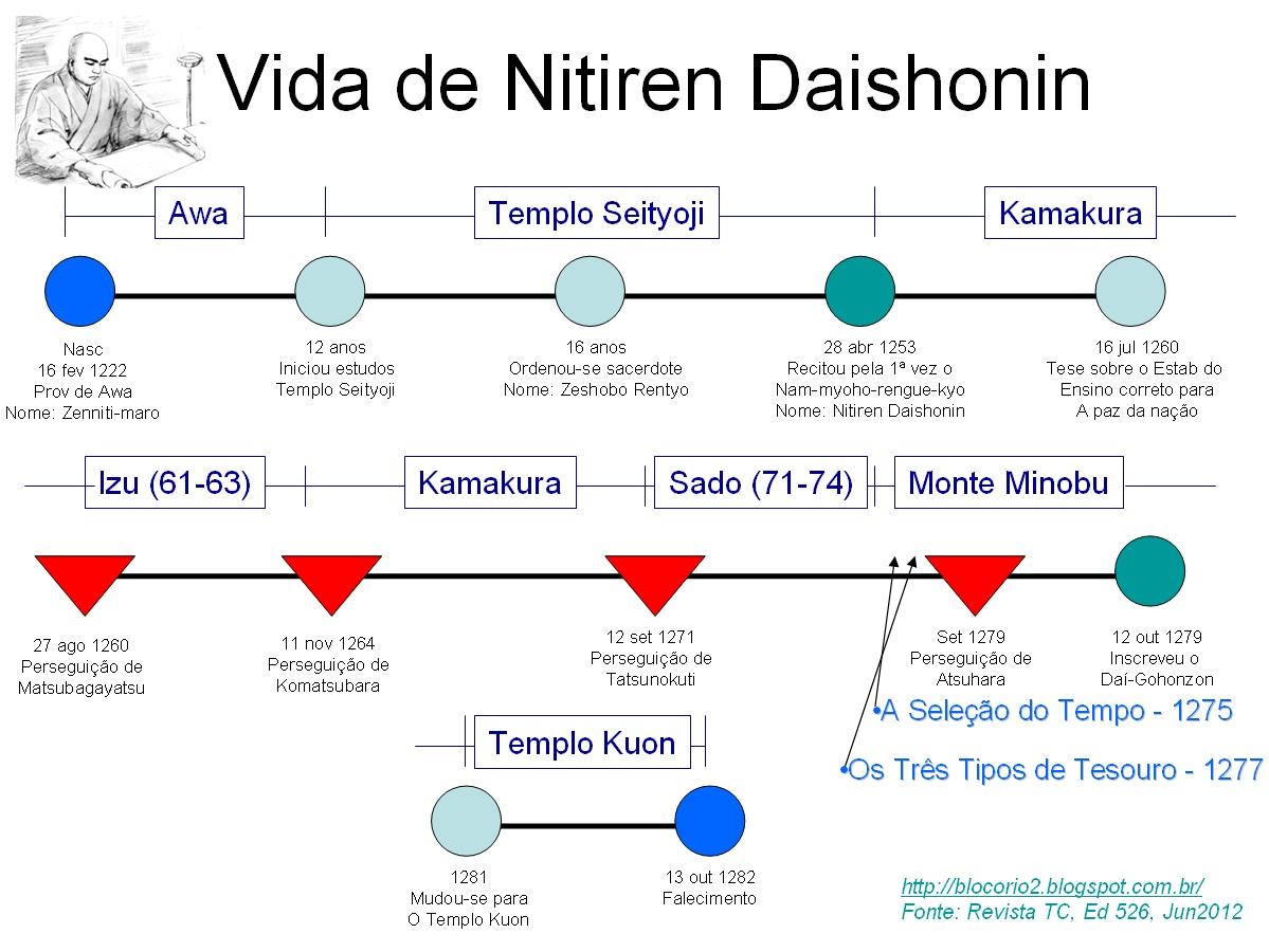 Exame De Budismo Simulados E Dicas Exame 2013 A Vida