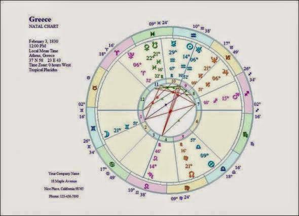 Kataggeilte Blog O Astrologikos Xarths Ths Elladas Gia To 2015