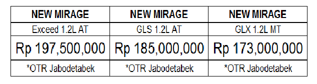 harga terbaru mitsubishi mirage 2017