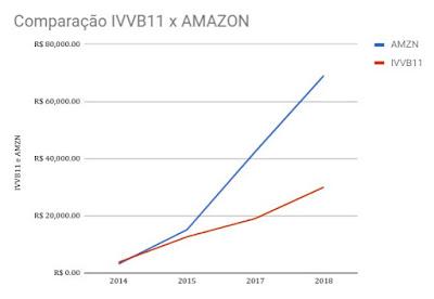 estudo de compras ivvb11