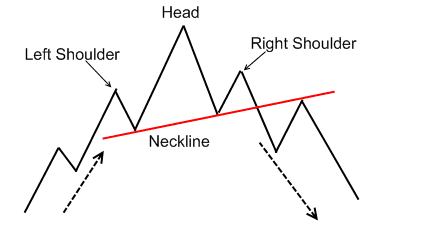 Trading head and shoulders forex