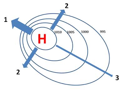 Gradian tekanan dan kecepatan gerak atmosfer