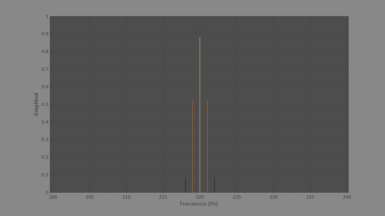 Figura 2. Detalle de la gráfica del análisis frecuencial de un sonido simple de 1 segundo.