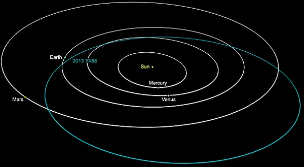 NASA's grapgh shows orbit of asteroid 2013 TX68