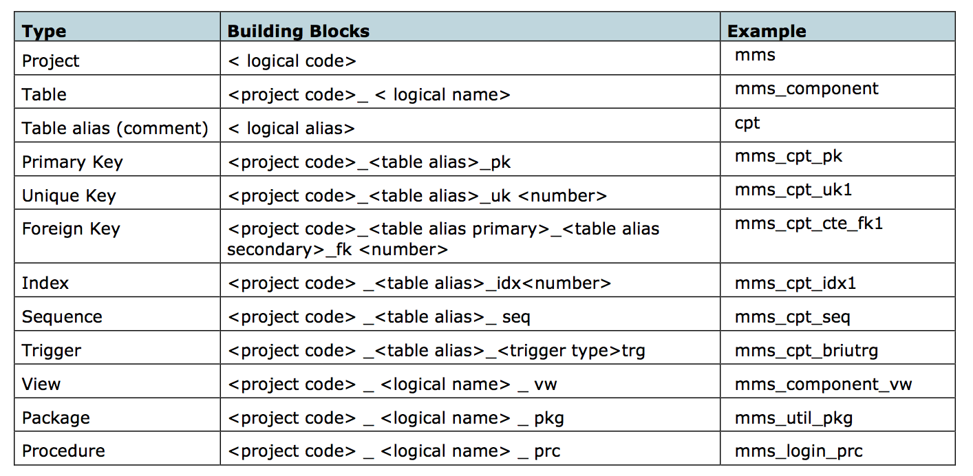 Naming Convention: Dimitri Gielis Blog (Oracle Application Express