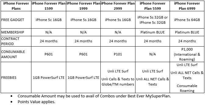 Globe iPhone Forever Postpaid Plans