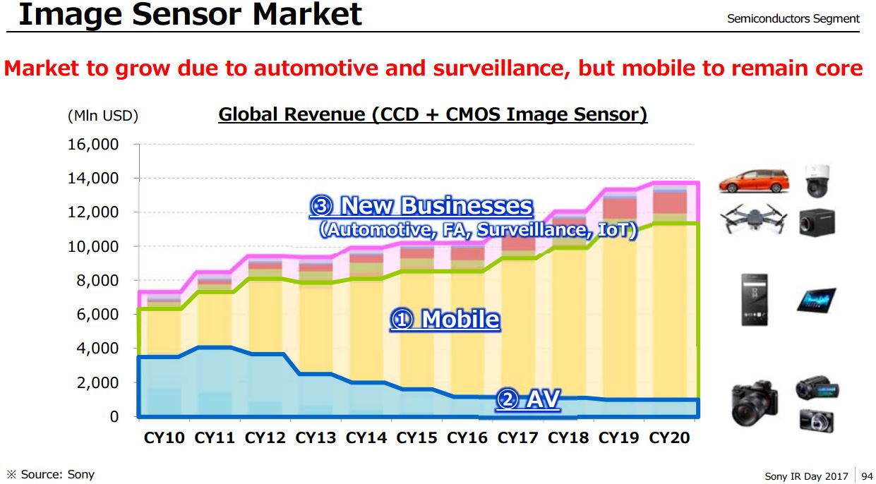 sony market segments Sony corporate strategy meeting  alongside the three segments above, sony announced a  to changes in the market environment, and focuses on sony's.