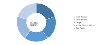 global polyurethane market