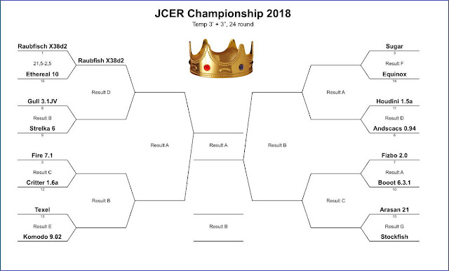 JCER (Jurek Chess Engines Rating) tournaments - Page 8 JCEC.2018.match01
