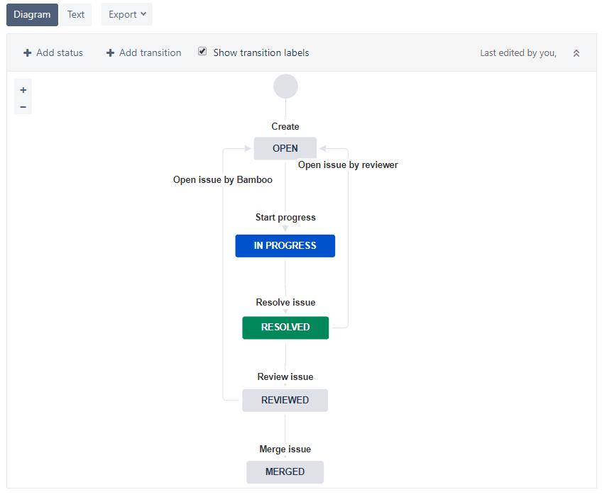 Jira customized workflow