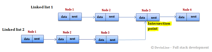 Find common node of two linked list - intersecting node of two