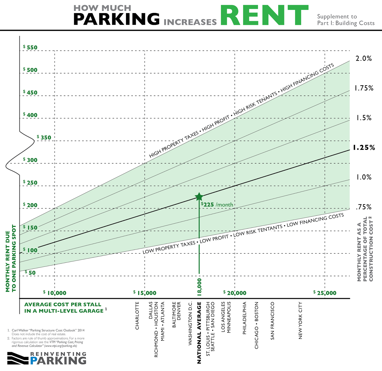 Monthly cost for one parking stall via Reinventing Parking. Click for a larger version.