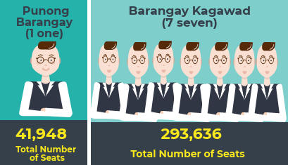 Number of Elective Positions for Barangay Elections