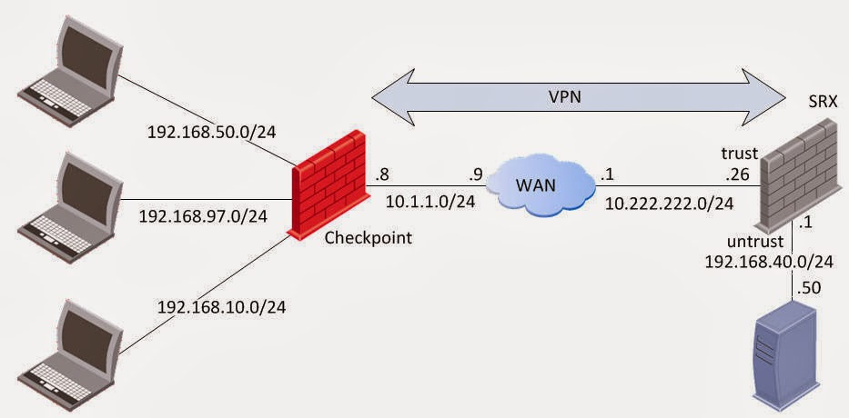 JunosNotes: SRX VPN: Checkpoint to SRX Site-to-Site Policy