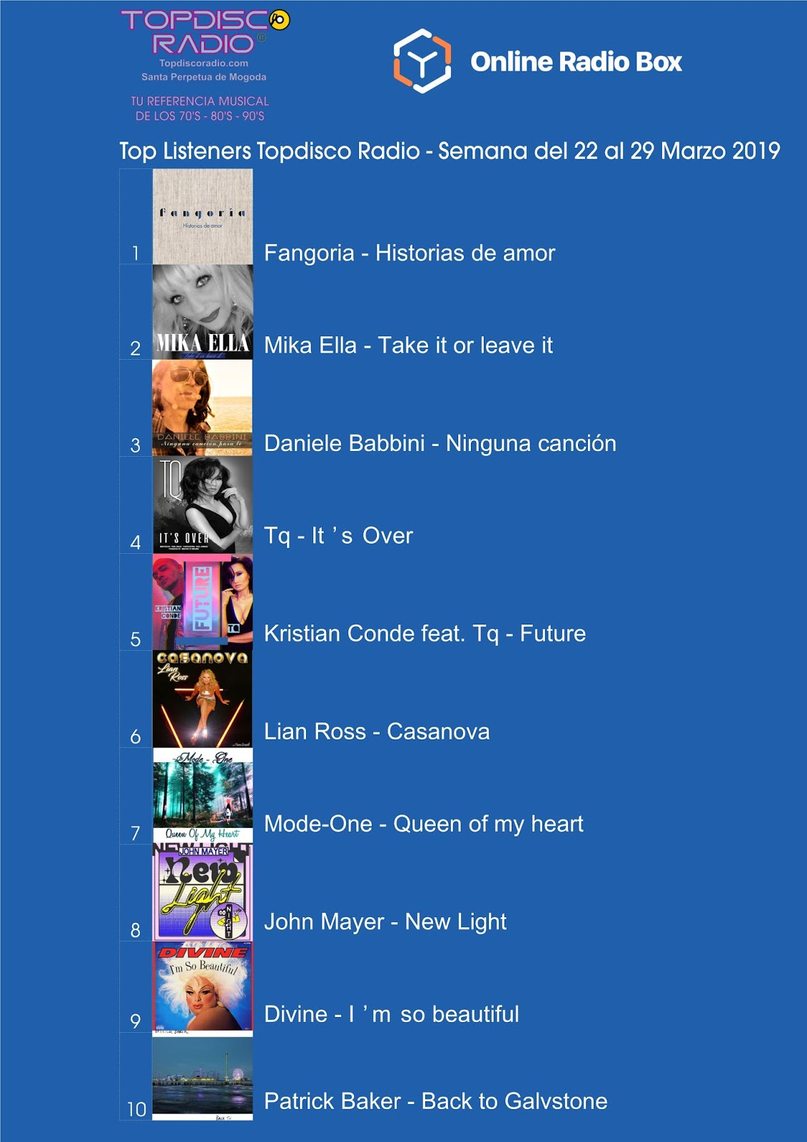 Top Listeners Semana del 22 al 29 Marzo 2019