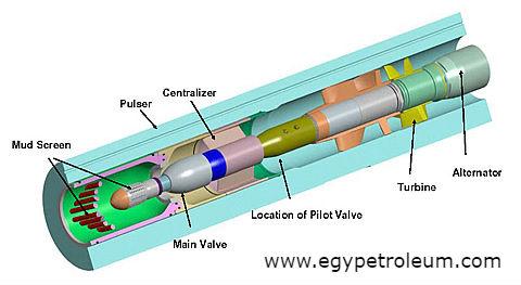 القياسات اثناء الحفر والاجهزه المستخدمه فى عمليات القياس