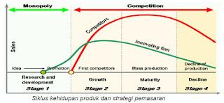 Siklus Hidup Produk dan Strategi Pemasarannya
