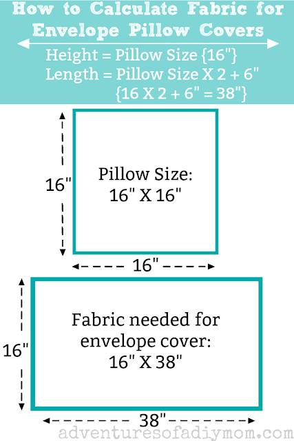 calculate fabric needed
