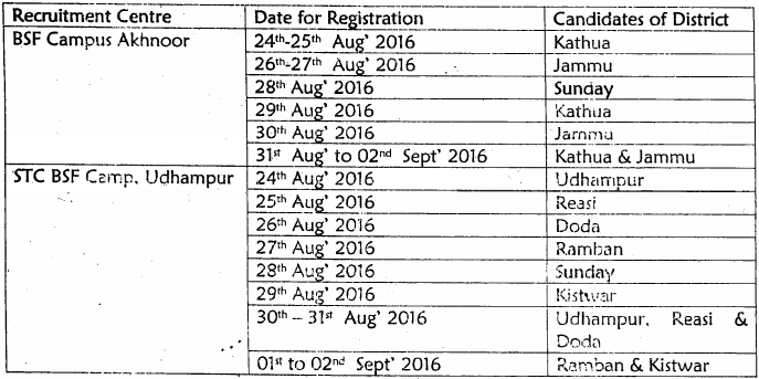 BSF Constable (GD) Bharti 2016 Jammu Kashmir Recruitment Rally
