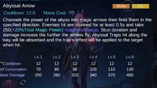 Build Item Selena (Embelm, Ability, Gear, Skills) Hero Baru Mobile Legends