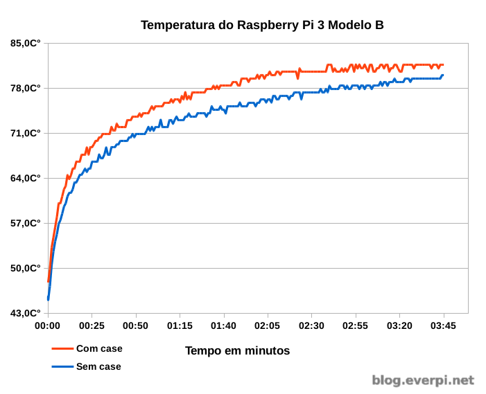 temperatura do raspberry pi 3