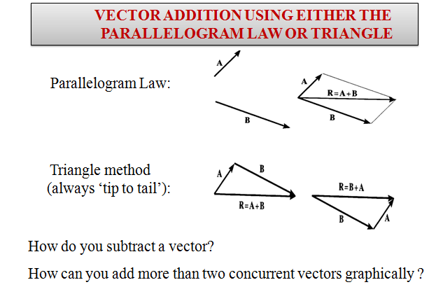 vector ,2D,3D,force vectors,vector operations, addition of force,scalars and vectors,