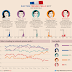 French Elections 2017: First Round Polls