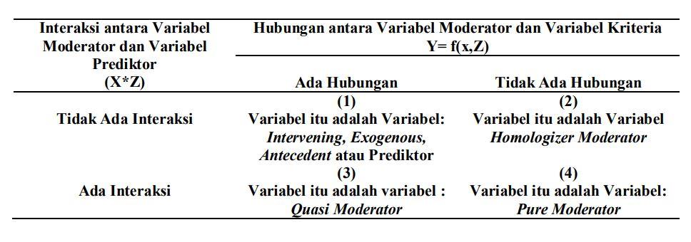 Analisis Dengan Variabel Moderator Melalui Process Di Spss