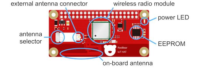 IoT HAT