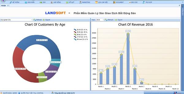 Phần mềm quản lý bất động sản Landsoft, một trong những giải pháp tối ưu