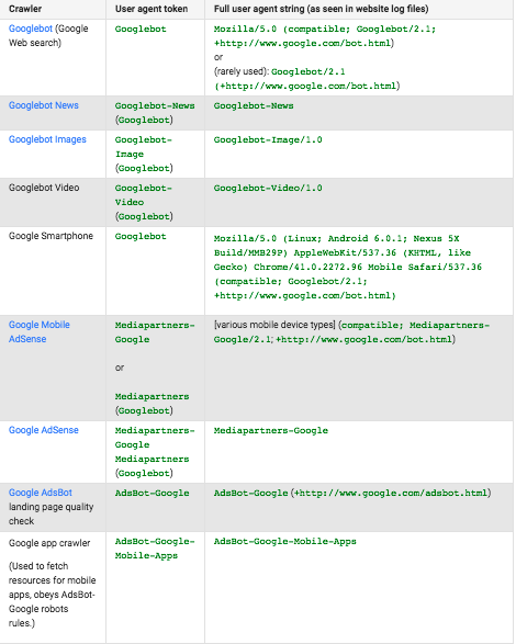 Các loại Google bot