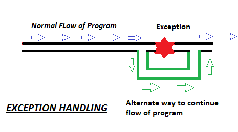 Selenium Webdriver Exception Handling And Create User Defined