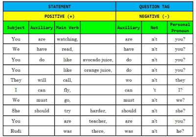 Contoh Question Tag dan Pengertiannya dalam Bahasa Inggris Contoh Question Tag dan Pengertiannya dalam Bahasa Inggris