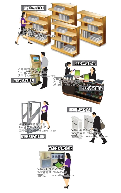 RFID圖書館,RFID圖書系統,rfid library system,rfid library solution