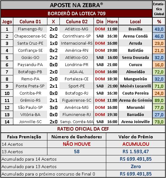 LOTECA 709 - RESULTADOS / RATEIO OFICIAL 02