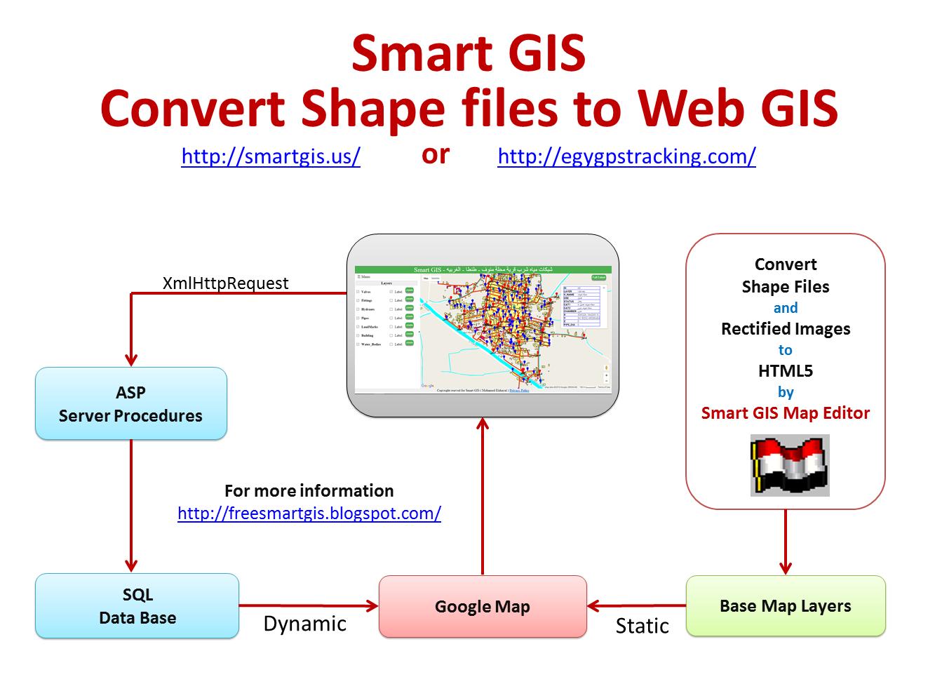 Smart GIS Software, First African Arabian Egyptian GIS GPS