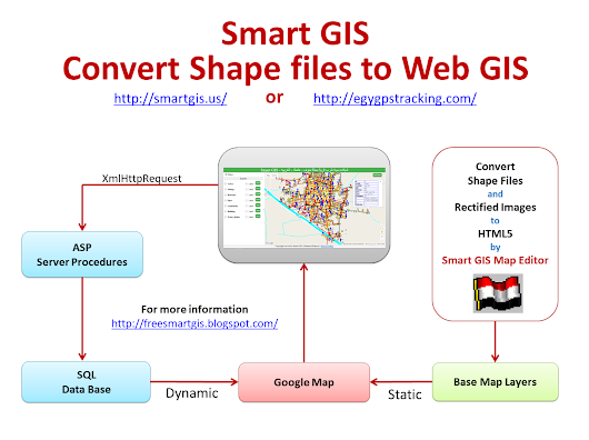 GIS Software Arab Coders - First African Arabian Egyptian GIS GPS by Smart GIS (Mohamed Elshayal)
