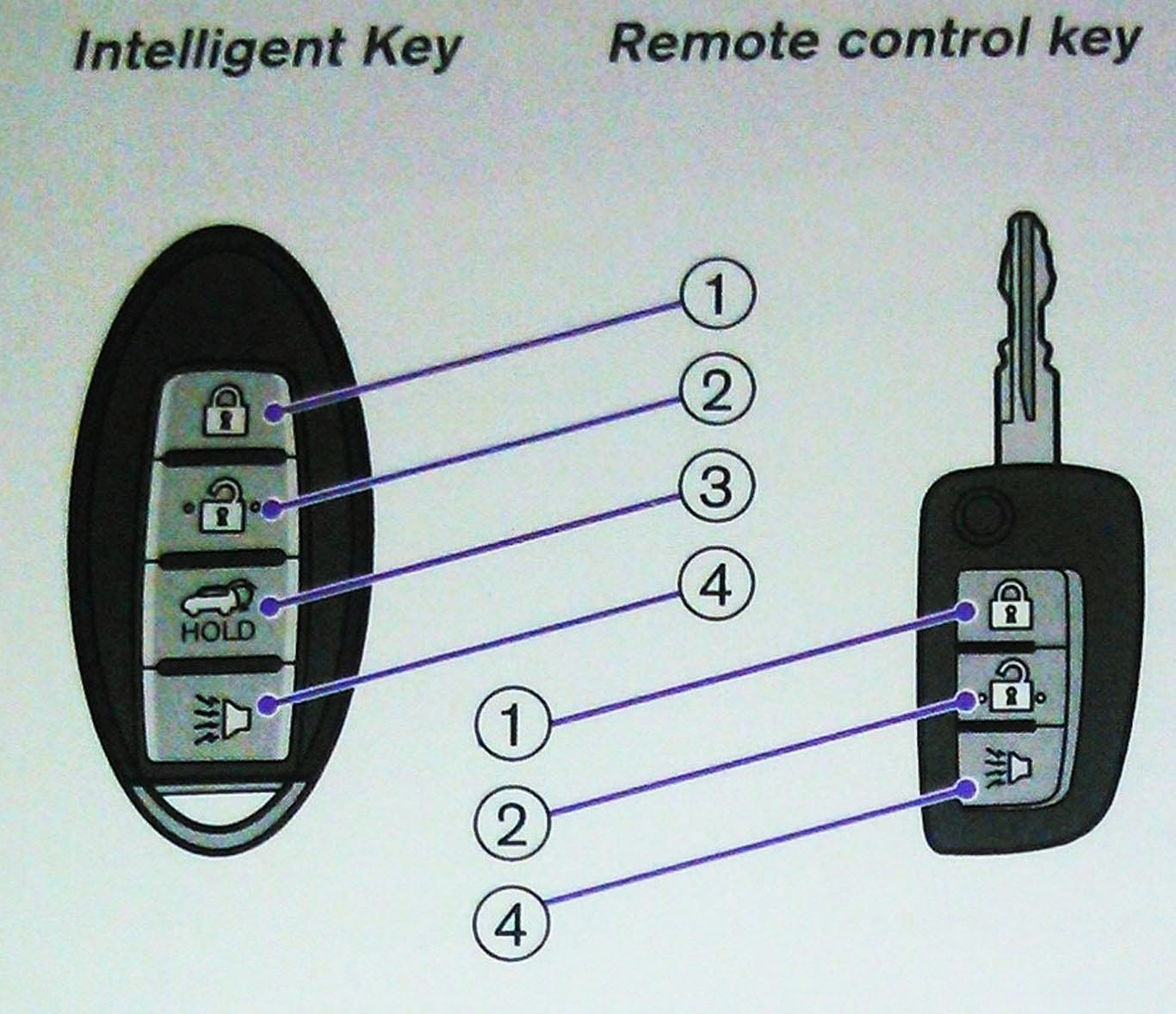 Fungsi Remote Keyless Entry