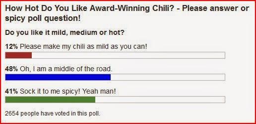 my award winning chili hot poll results