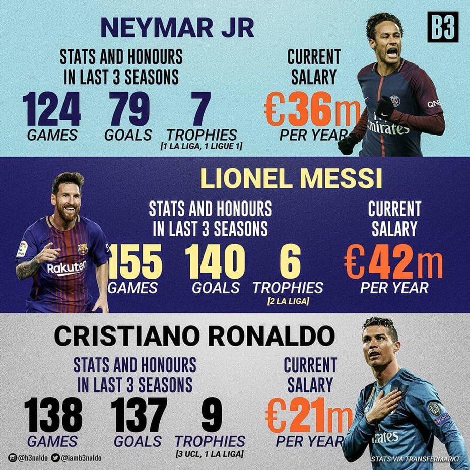 ارقام ميسي وكرستيانو ونيمار فى اخر ثلاث سنوات-messi- vs- ronaldo -vs -neymar