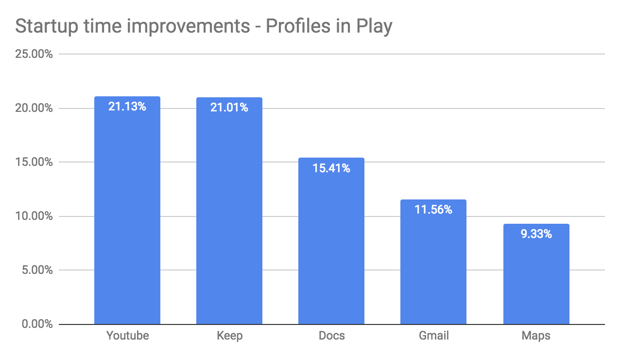 Startup time improvement - Profiles in Play bar chart