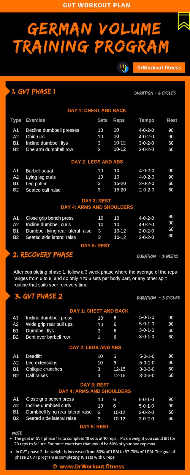 German Volume Training (GVT) Workout Plan | Dr Workout