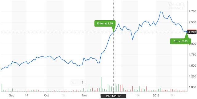 [SELL] NASDAQ:LUNA (Luna Innovations Inc) 25th Jan 2018 sold at 2.33