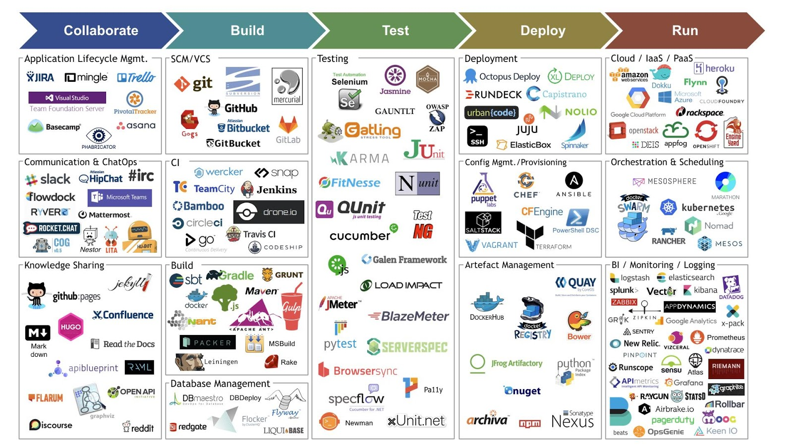 Lanciaux Maxime   Hadoop   BI   DevOps: DevOps tools !