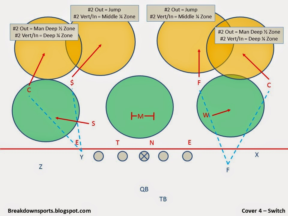 Breakdown Sports Football Fundamentals Cover 4 Defense Coverage