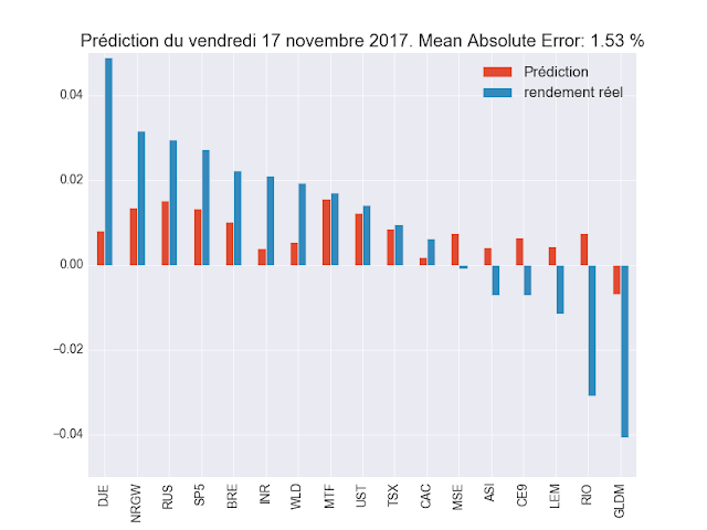 backtest ML décembre 2017