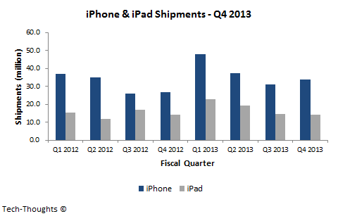 iPhone & iPad Shipments - Q4 2013